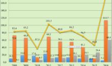 Производство и распространение биопрепаратов  в филиале ФГБУ «Россельхозцентр» по Тамбовской области